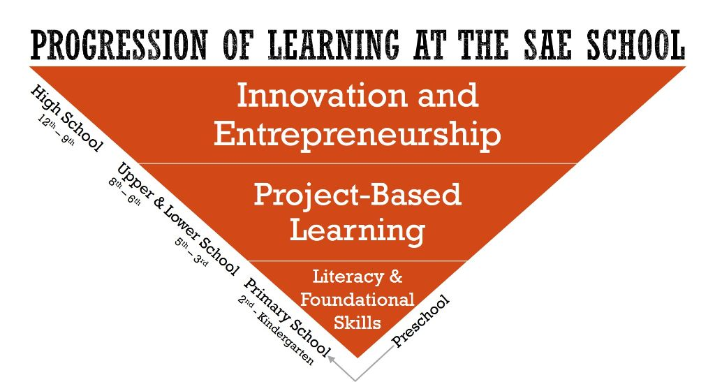 Progression of Learning at The SAE School